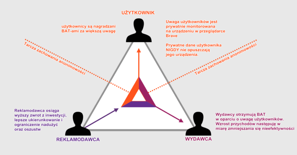 Basic Atention Token (BAT) zasada działania - INFOGRAFIKA