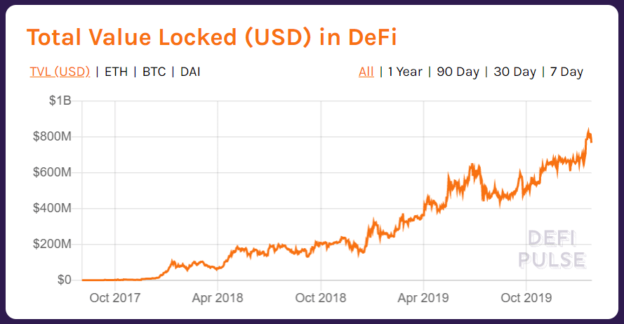 total-value-locked-USD-in-DeFi